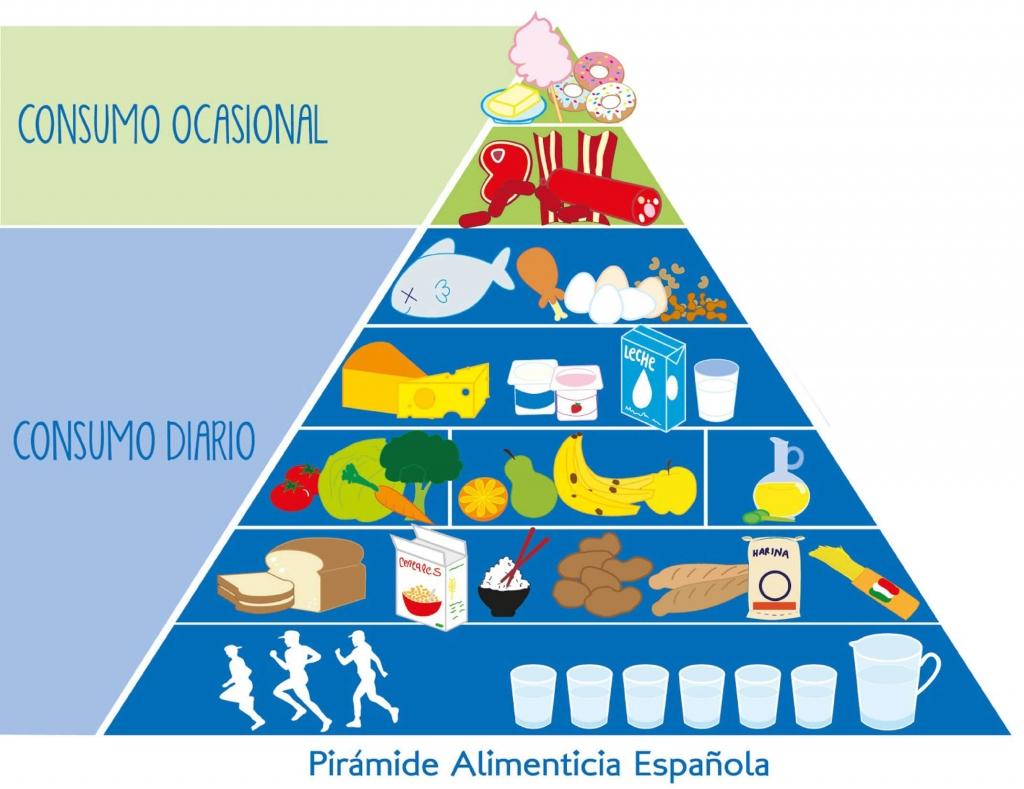 piramide_alimenticia